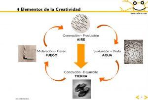 4 elementos de la creatividad