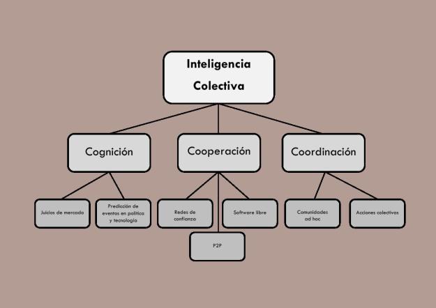 Inteligencia colectiva